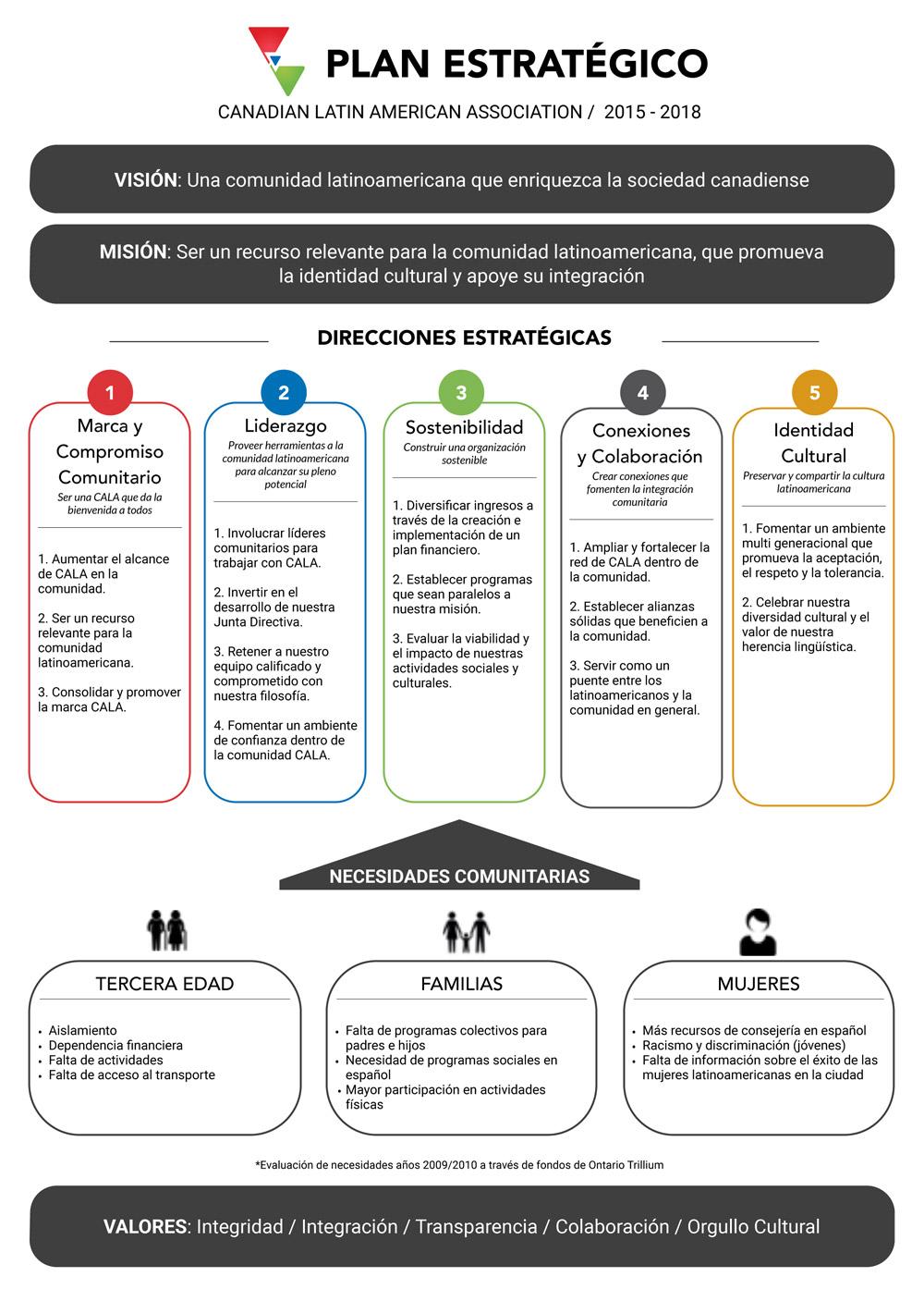 strategymap_cala_spa